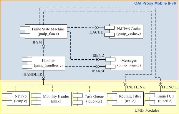 OpenAirInterface Proxy Mobile IPv6 (OAI PMIPv6) | Open Air